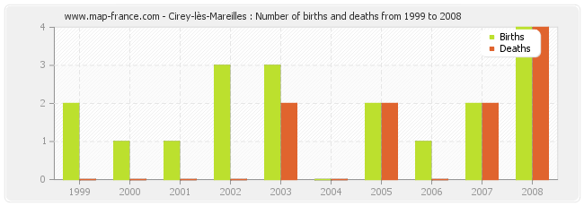Cirey-lès-Mareilles : Number of births and deaths from 1999 to 2008