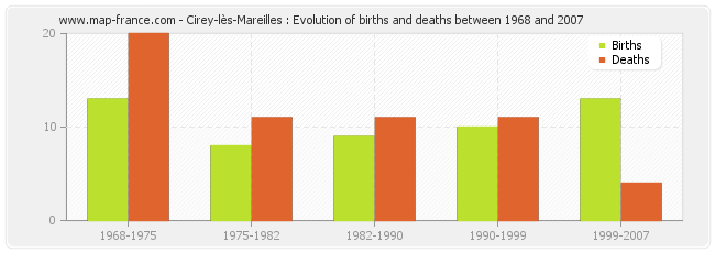 Cirey-lès-Mareilles : Evolution of births and deaths between 1968 and 2007