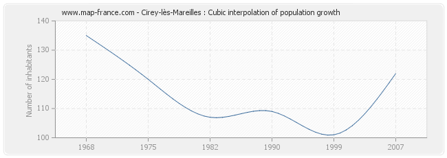 Cirey-lès-Mareilles : Cubic interpolation of population growth