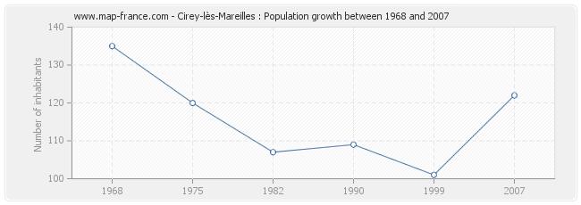 Population Cirey-lès-Mareilles