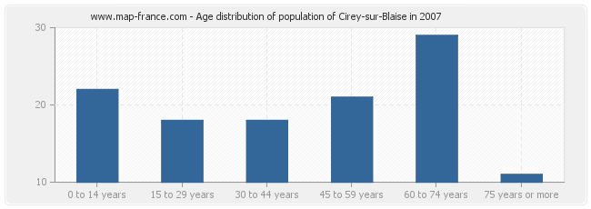 Age distribution of population of Cirey-sur-Blaise in 2007