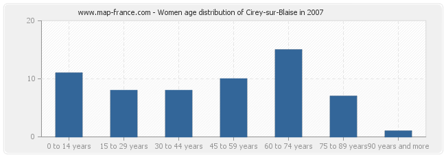 Women age distribution of Cirey-sur-Blaise in 2007