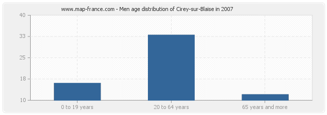 Men age distribution of Cirey-sur-Blaise in 2007