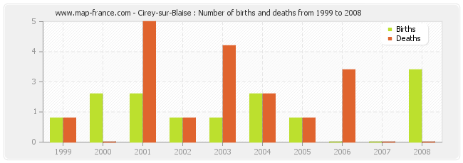 Cirey-sur-Blaise : Number of births and deaths from 1999 to 2008