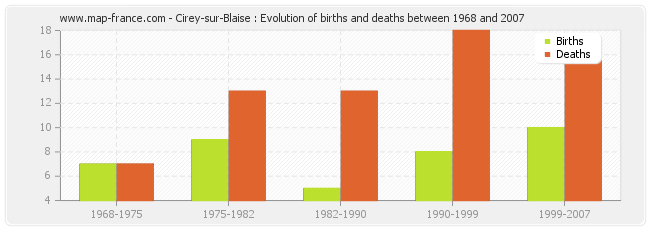 Cirey-sur-Blaise : Evolution of births and deaths between 1968 and 2007