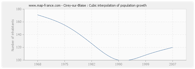 Cirey-sur-Blaise : Cubic interpolation of population growth