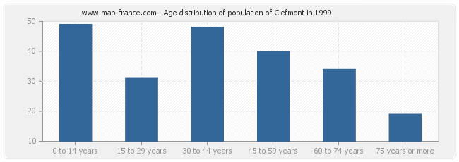 Age distribution of population of Clefmont in 1999