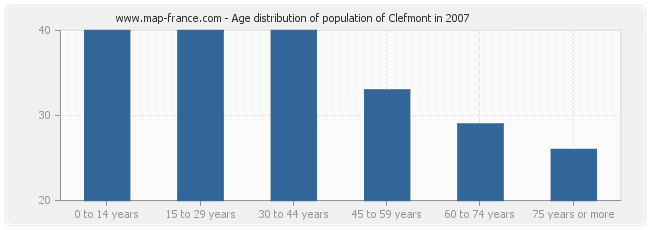 Age distribution of population of Clefmont in 2007