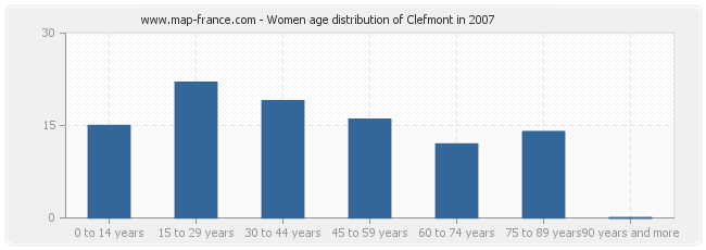 Women age distribution of Clefmont in 2007