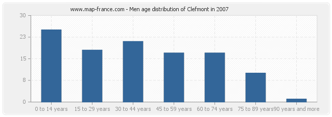 Men age distribution of Clefmont in 2007