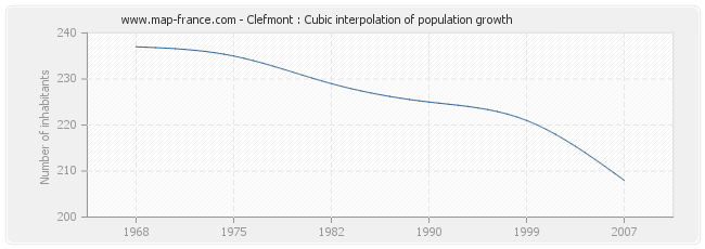 Clefmont : Cubic interpolation of population growth