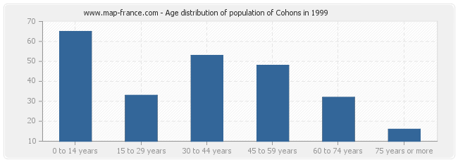 Age distribution of population of Cohons in 1999