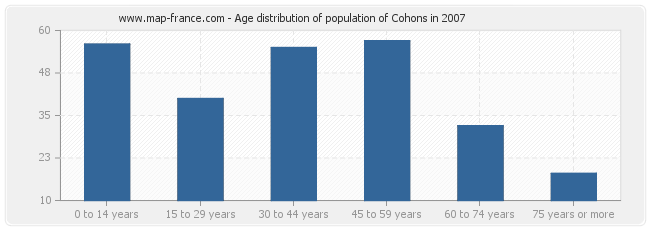 Age distribution of population of Cohons in 2007