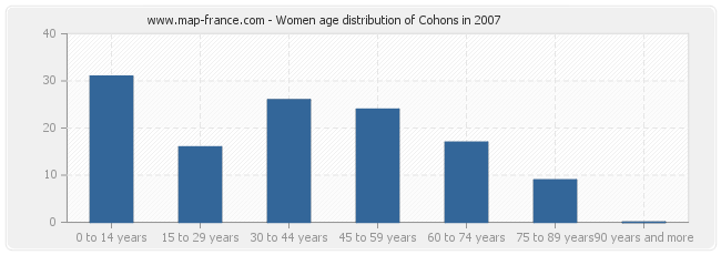 Women age distribution of Cohons in 2007
