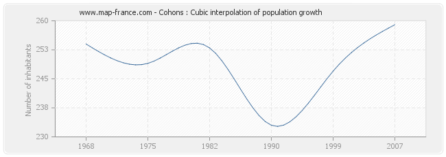 Cohons : Cubic interpolation of population growth