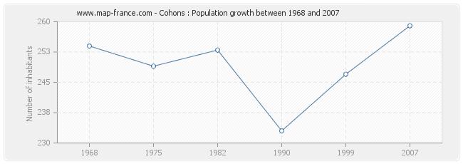 Population Cohons