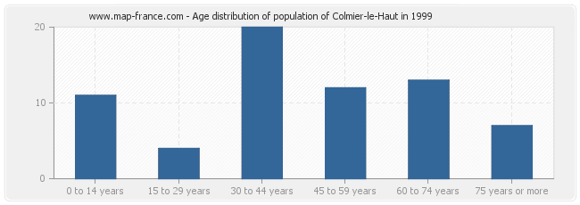 Age distribution of population of Colmier-le-Haut in 1999