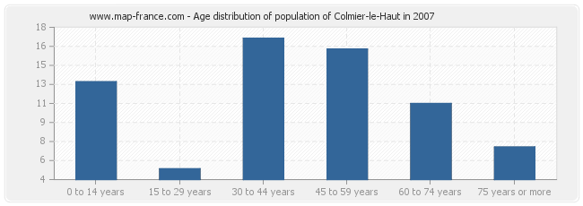Age distribution of population of Colmier-le-Haut in 2007