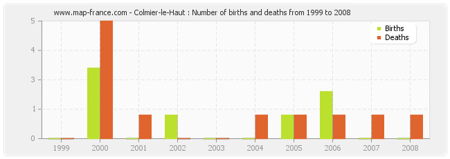 Colmier-le-Haut : Number of births and deaths from 1999 to 2008
