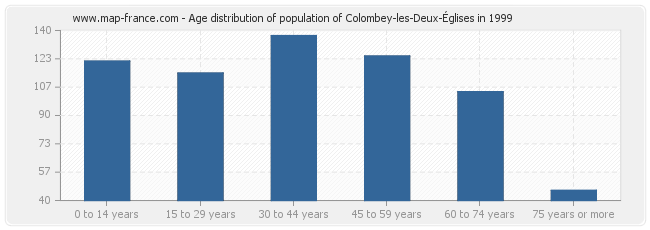 Age distribution of population of Colombey-les-Deux-Églises in 1999