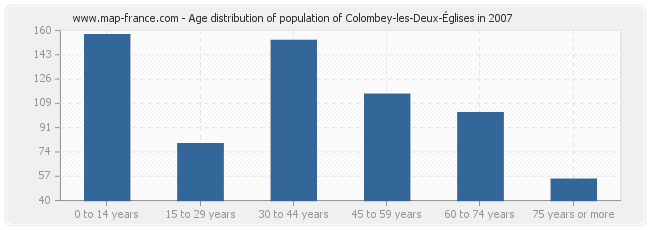 Age distribution of population of Colombey-les-Deux-Églises in 2007