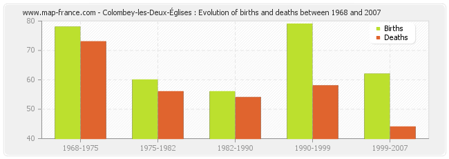 Colombey-les-Deux-Églises : Evolution of births and deaths between 1968 and 2007