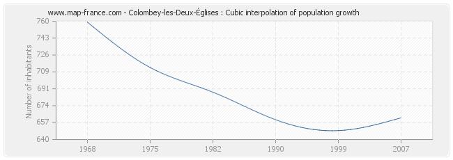 Colombey-les-Deux-Églises : Cubic interpolation of population growth
