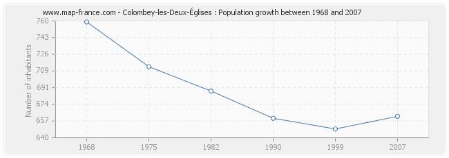 Population Colombey-les-Deux-Églises