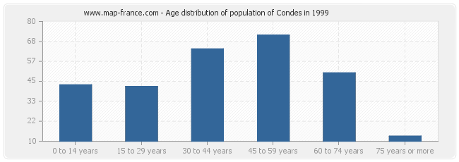 Age distribution of population of Condes in 1999
