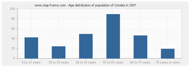 Age distribution of population of Condes in 2007