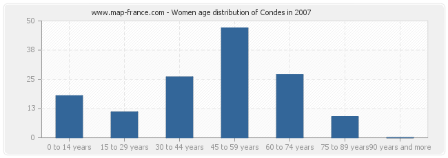 Women age distribution of Condes in 2007