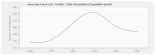 Condes : Cubic interpolation of population growth