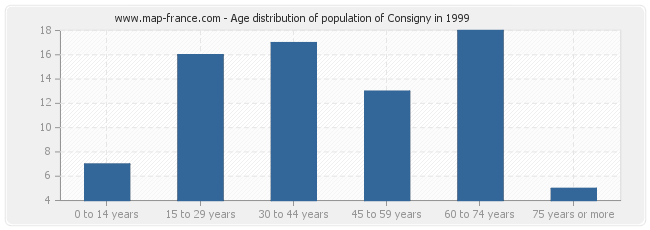 Age distribution of population of Consigny in 1999