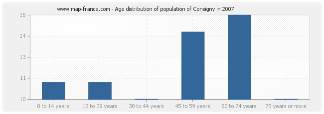 Age distribution of population of Consigny in 2007
