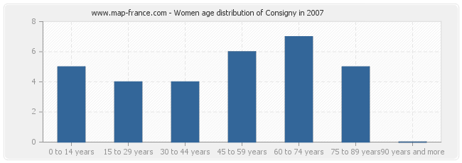 Women age distribution of Consigny in 2007