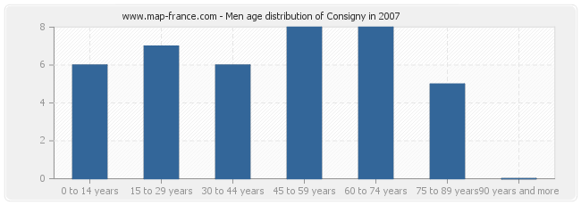 Men age distribution of Consigny in 2007