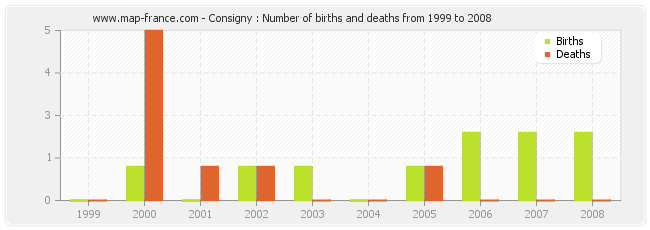 Consigny : Number of births and deaths from 1999 to 2008