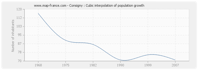 Consigny : Cubic interpolation of population growth