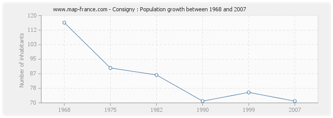 Population Consigny