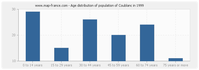 Age distribution of population of Coublanc in 1999