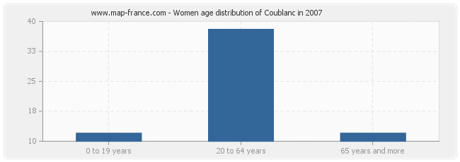 Women age distribution of Coublanc in 2007