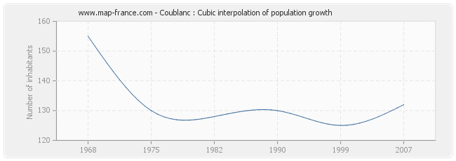 Coublanc : Cubic interpolation of population growth