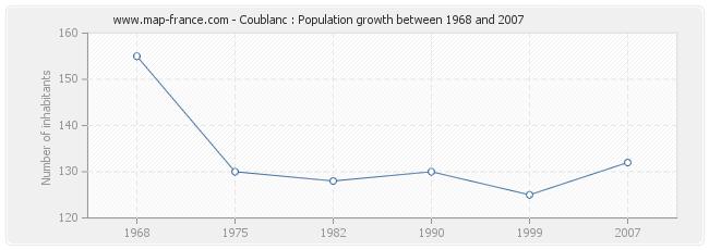 Population Coublanc