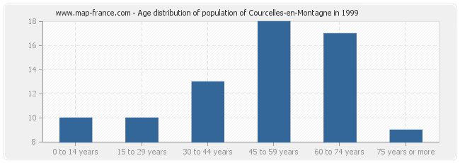 Age distribution of population of Courcelles-en-Montagne in 1999