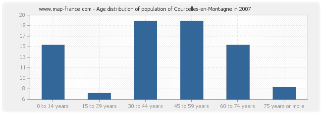Age distribution of population of Courcelles-en-Montagne in 2007