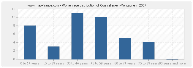 Women age distribution of Courcelles-en-Montagne in 2007