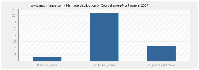 Men age distribution of Courcelles-en-Montagne in 2007
