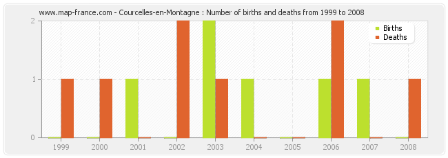 Courcelles-en-Montagne : Number of births and deaths from 1999 to 2008