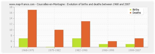 Courcelles-en-Montagne : Evolution of births and deaths between 1968 and 2007