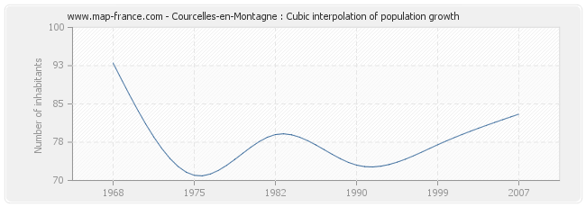 Courcelles-en-Montagne : Cubic interpolation of population growth
